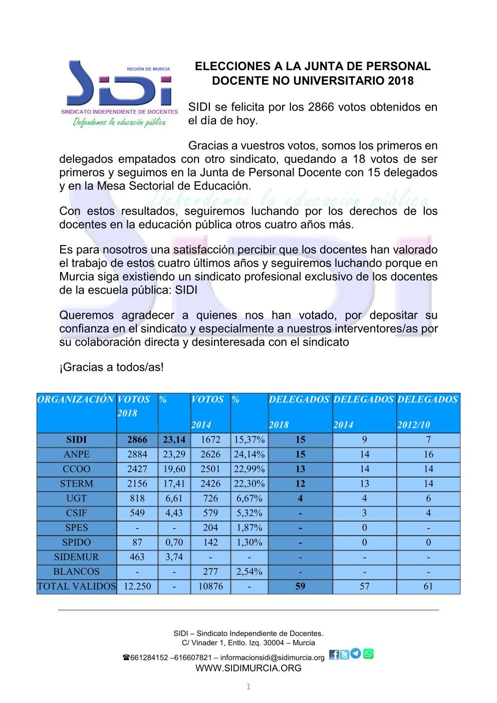 RESULTADOS ELECCIONES SINDICALES 2018